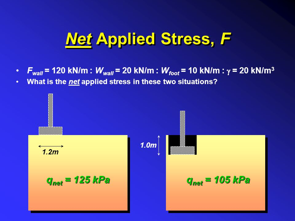 Net Applied Stress, F qnet = 125 kPa qnet = 105 kPa