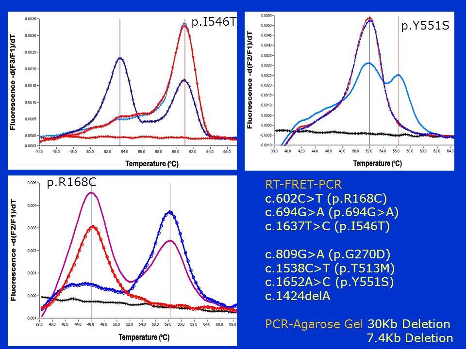 p.I546T p.Y551S. p.R168C. RT-FRET-PCR. c.602C>T (p.R168C) c.694G>A (p.694G>A) c.1637T>C (p.I546T)