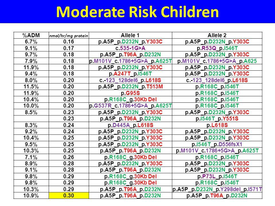 Moderate Risk Children