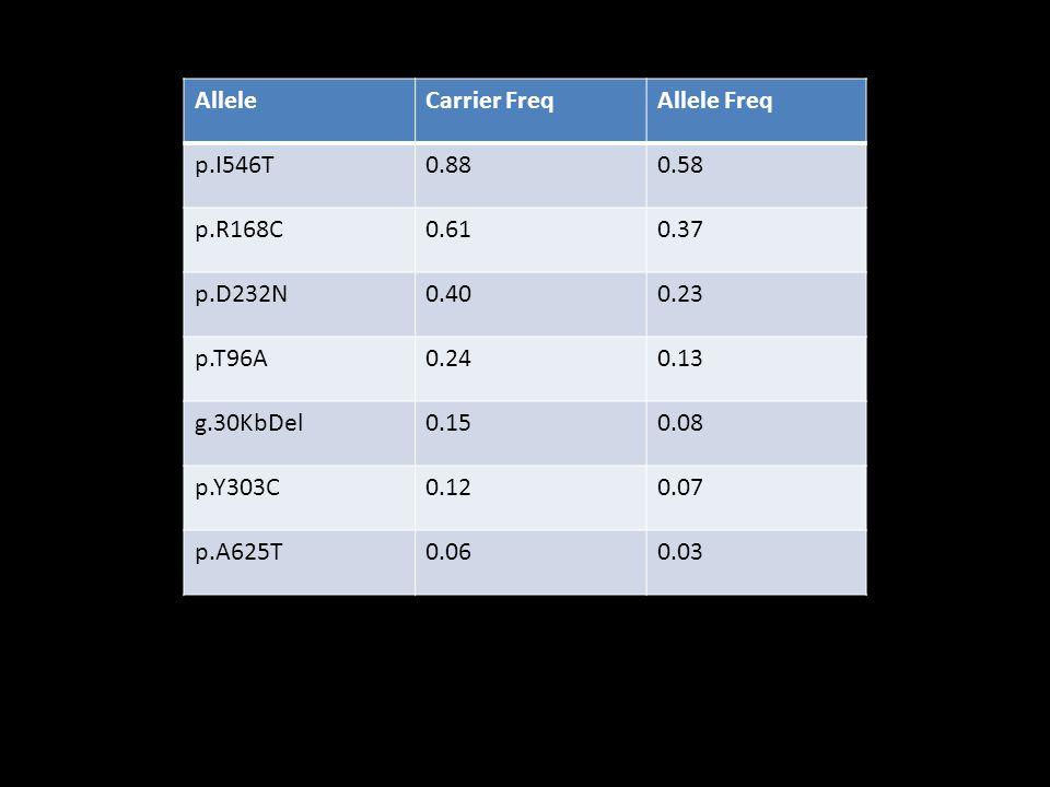 Allele Carrier Freq. Allele Freq. p.I546T. 0.88. 0.58. p.R168C. 0.61. 0.37. p.D232N. 0.40.