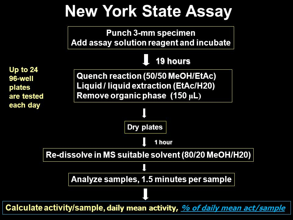 Add assay solution reagent and incubate