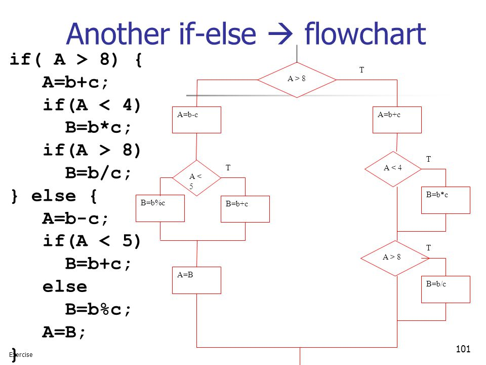 Another if-else  flowchart