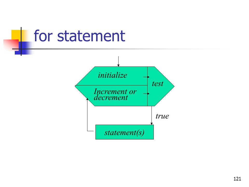 for statement initialize test Increment or decrement true statement(s)