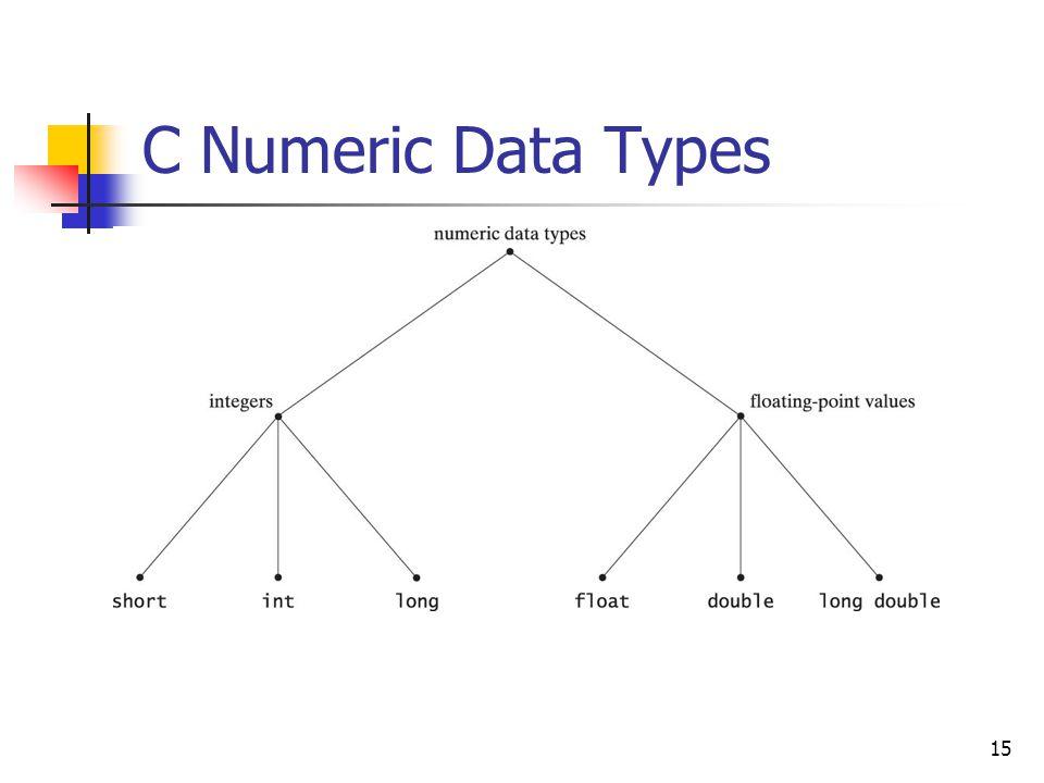C Numeric Data Types