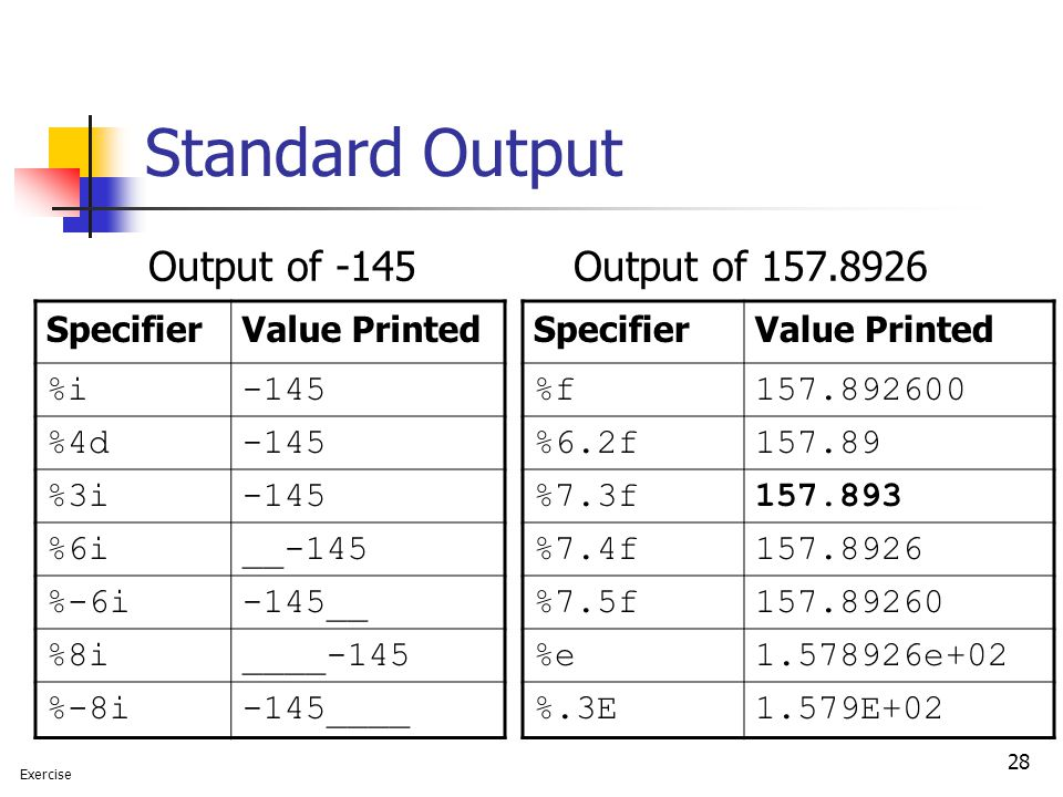 Standard Output Output of -145 Output of Specifier