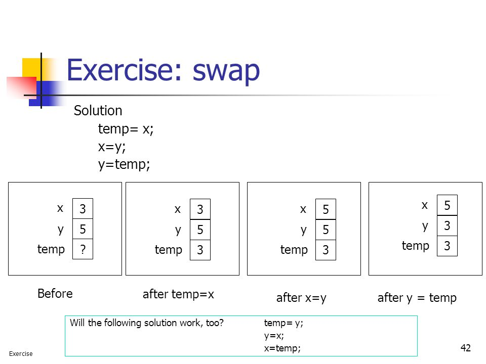 Exercise: swap Solution temp= x; x=y; y=temp; after temp=x after x=y