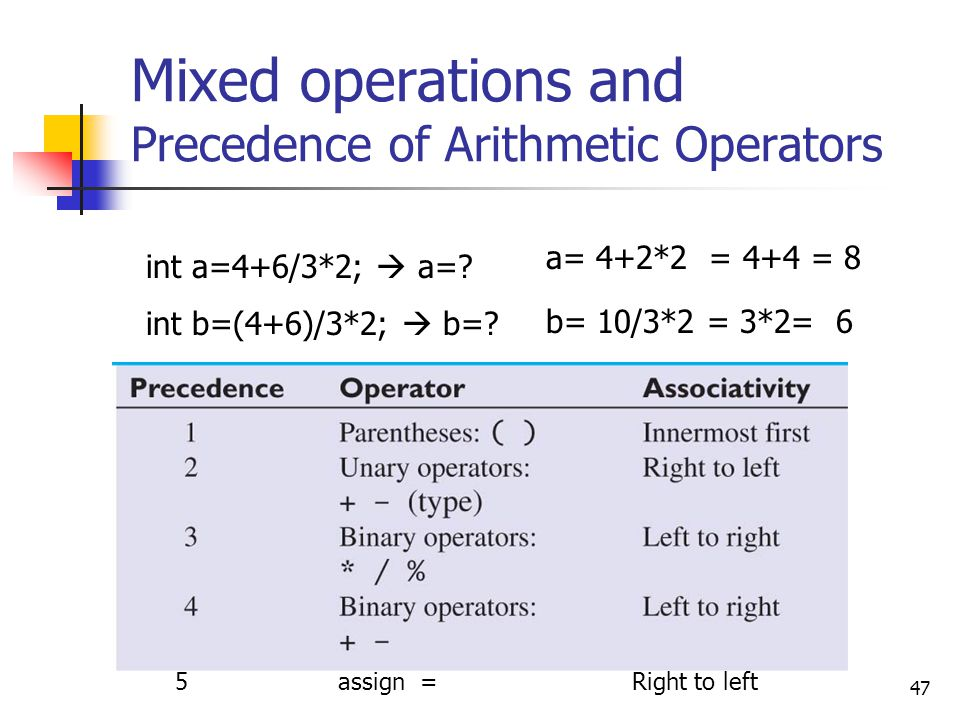 Mixed operations and Precedence of Arithmetic Operators