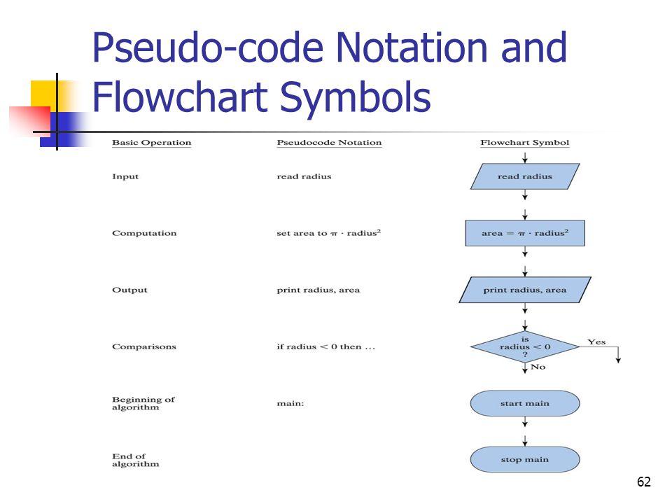 Pseudo-code Notation and Flowchart Symbols