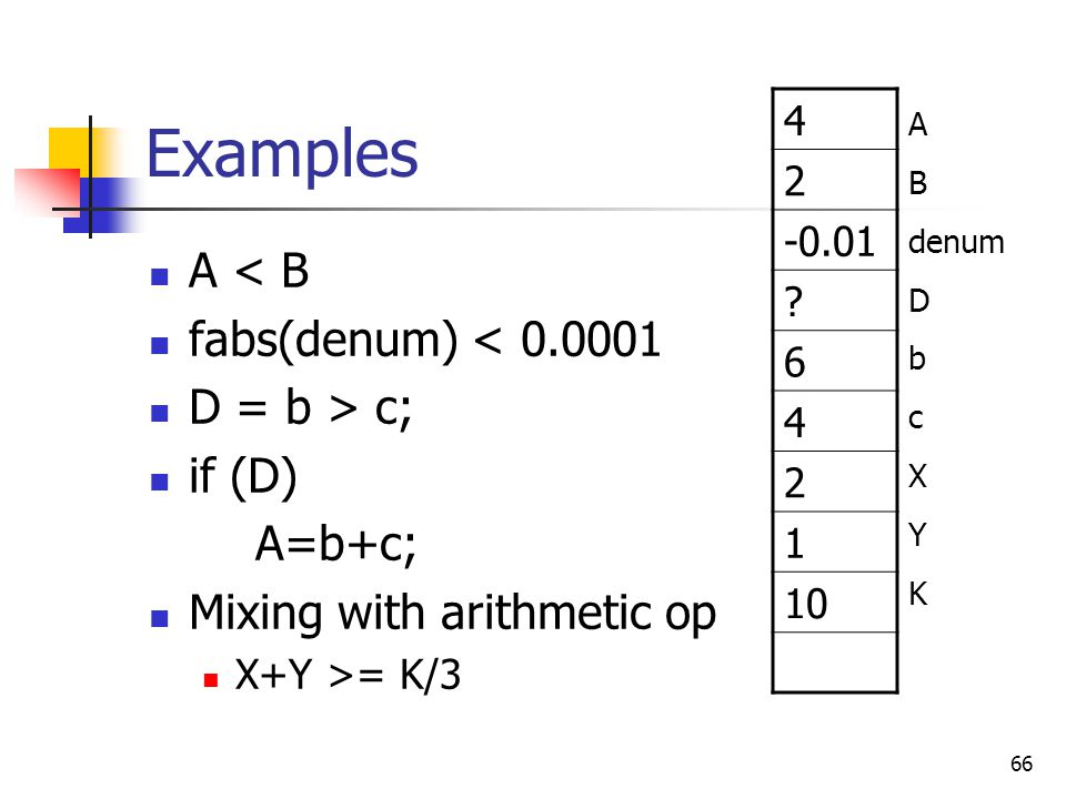 Examples A < B fabs(denum) < D = b > c; if (D) A=b+c;