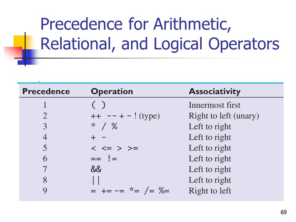 Precedence for Arithmetic, Relational, and Logical Operators