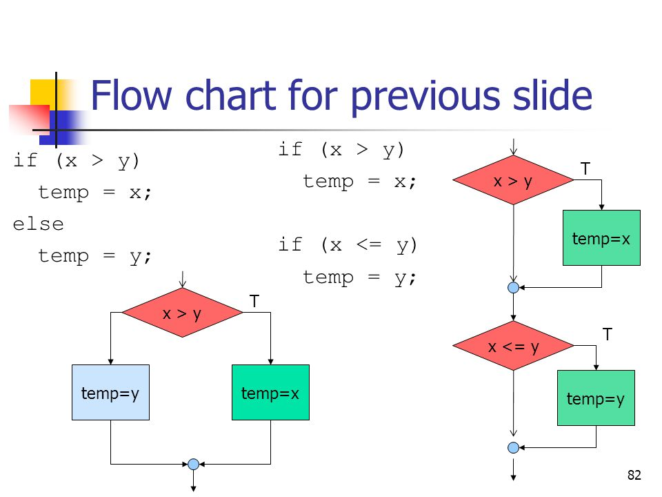 Flow chart for previous slide