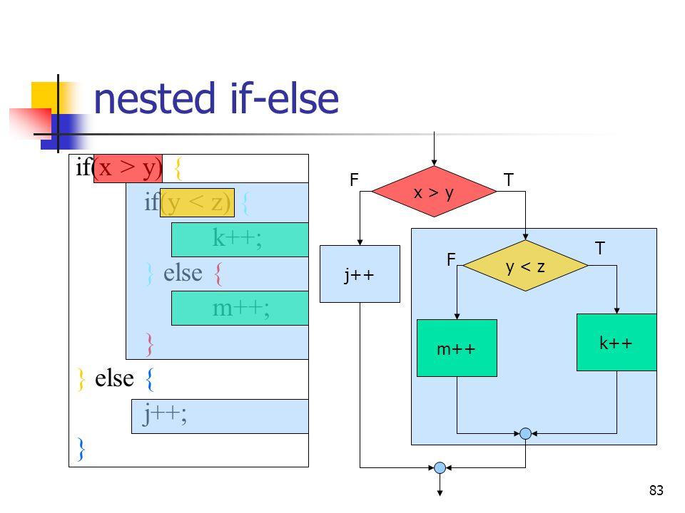 nested if-else if(x > y) if(y < z) k++; else m++; j++;
