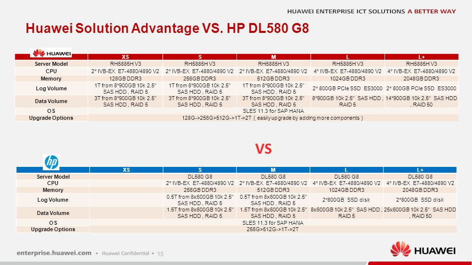 + VS. Huawei Solution Advantage VS. HP DL580 G8 RH5885H V3 DL580 G8