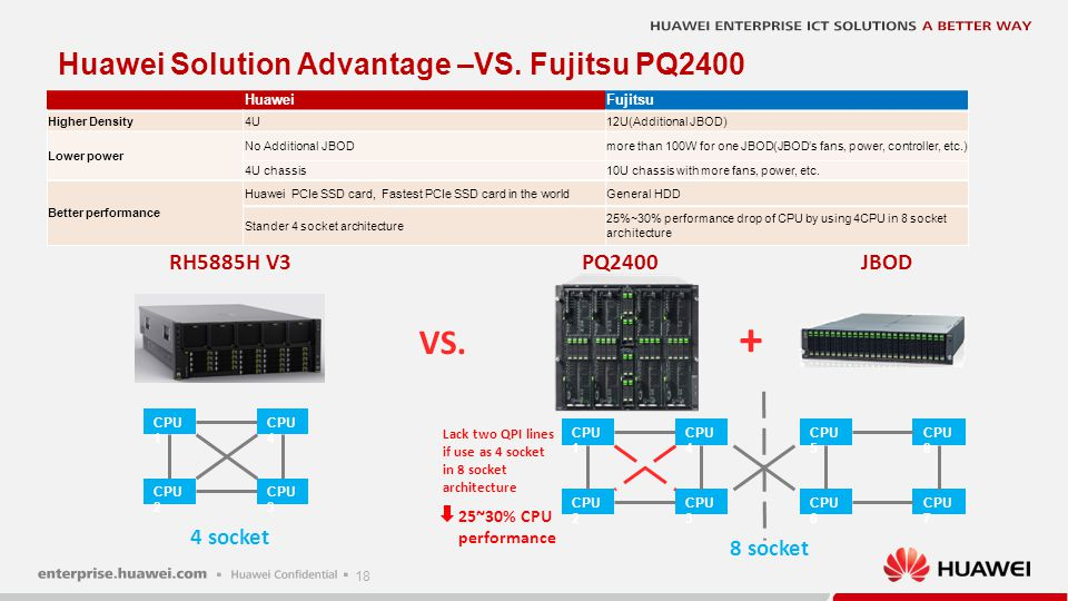 VS Huawei Solution Advantage –VS. IBM 3850 X6 XS S M L L+ Server Model