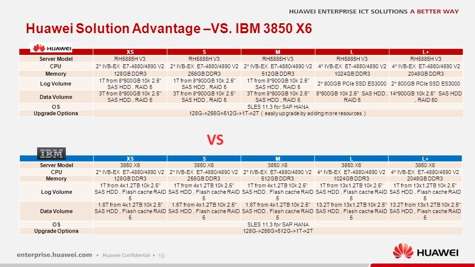 + VS. Huawei Solution Advantage –VS. IBM 3850 X6
