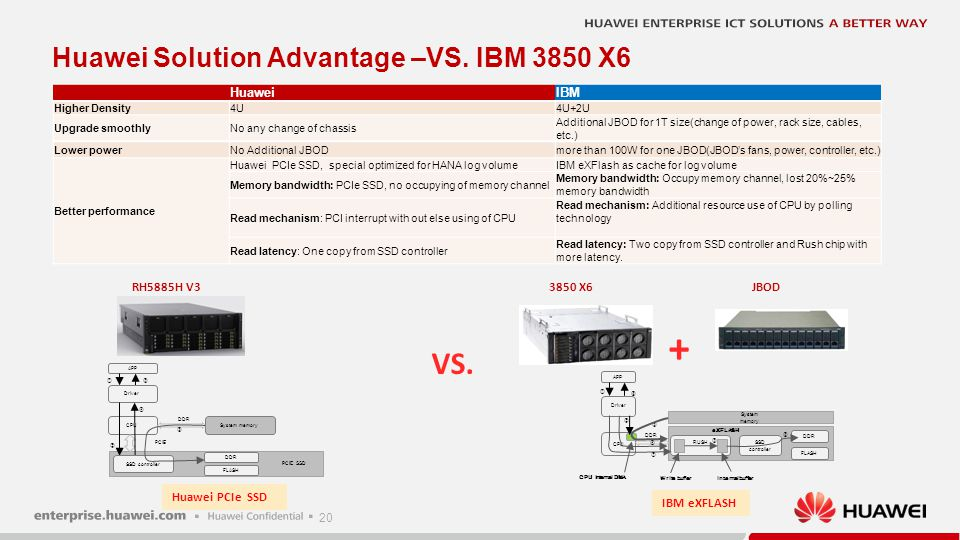 + VS. Huawei Solution Advantage –VS. IBM 3850 X6 RH5885H V3 3850 X6