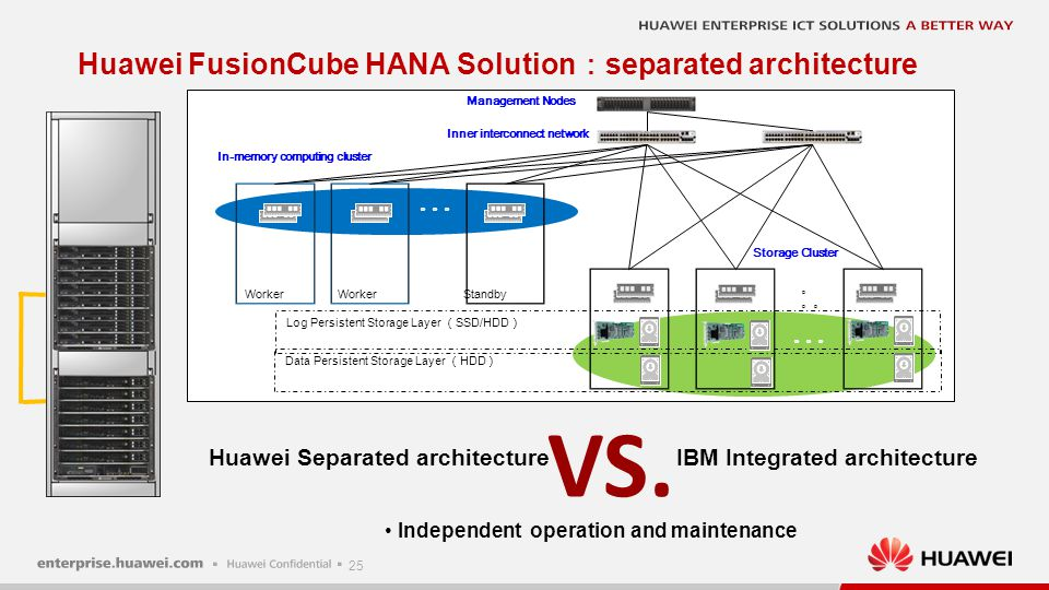 Huawei VS. IBM Level1 Level2 IBM Huawei description