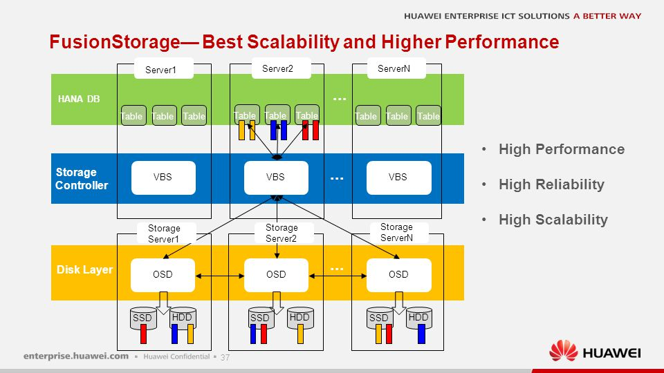 Closing the huge latency gap between different storage media