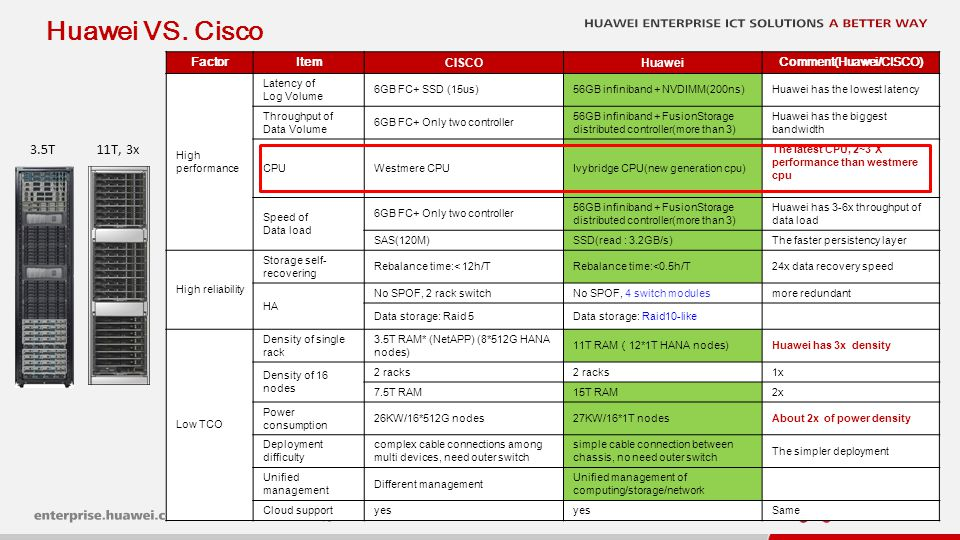 Huawei VS. HP Factor. Item. HP. Huawei. Comment(Huawei/HP) High performance. Latency of. Log Volume.