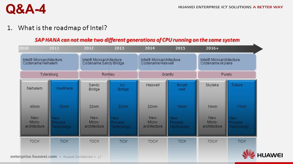 Q&A-5 Why new version CPU is popular