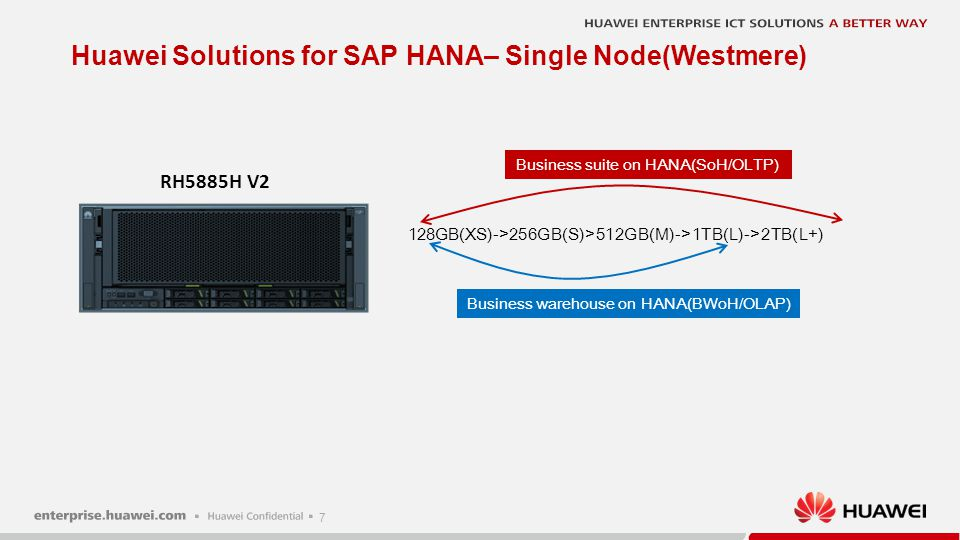Huawei Solutions for SAP HANA– Single Node(Westmere)