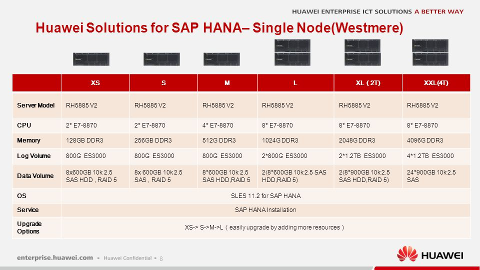 Huawei Solution Advantage – Single Node(Westmere)