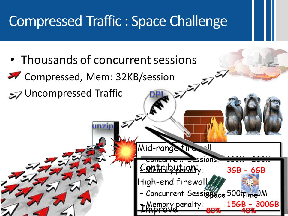 Compressed Traffic : Space Challenge