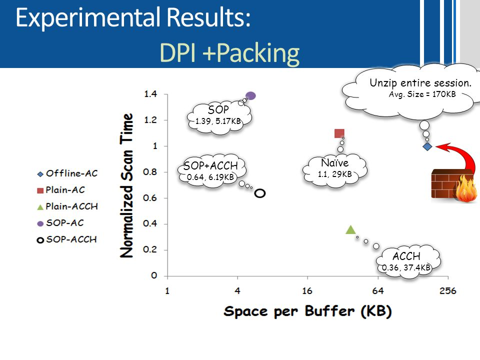 Experimental Results: DPI +Packing