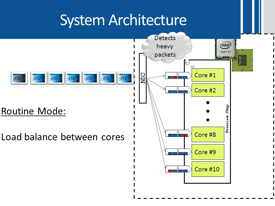 System Architecture Routine Mode: Load balance between cores