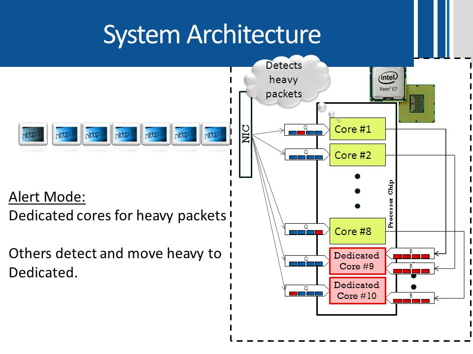 System Architecture Alert Mode: Dedicated cores for heavy packets