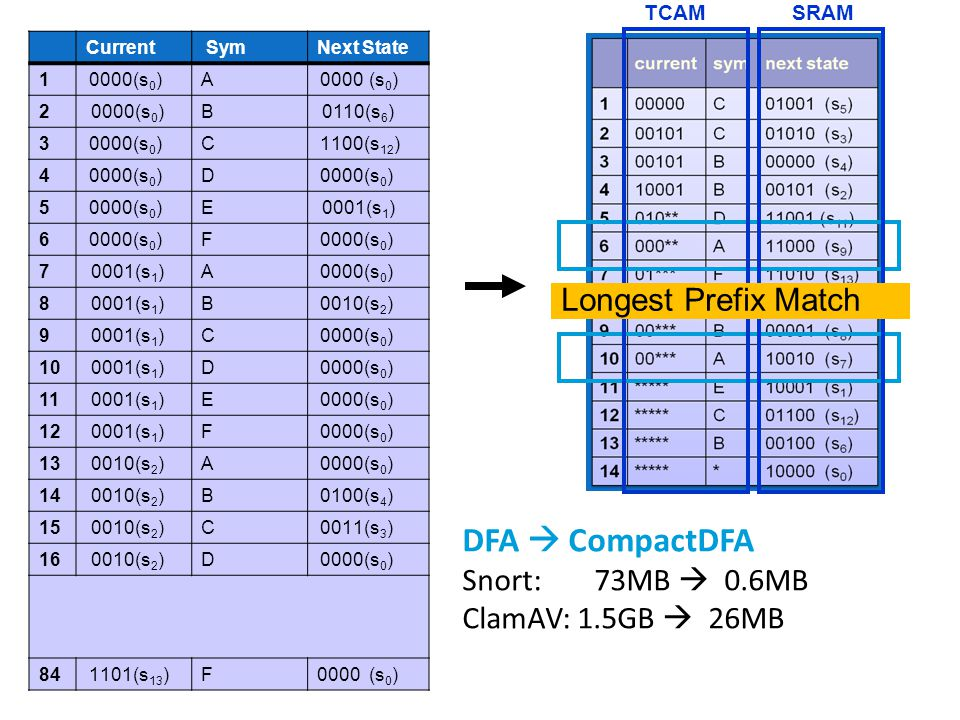 DFA  CompactDFA Longest Prefix Match Snort: 73MB  0.6MB
