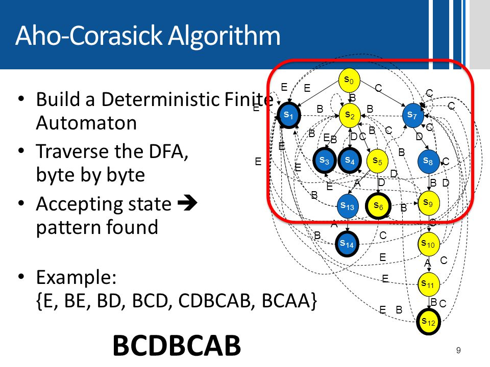 Aho-Corasick Algorithm