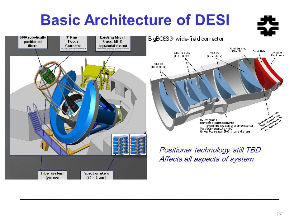 Basic Architecture of DESI