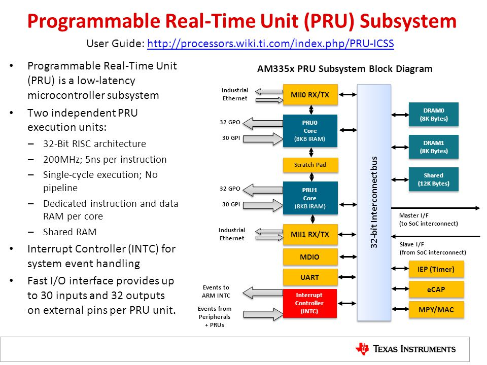 Programmable Real-Time Unit (PRU) Subsystem