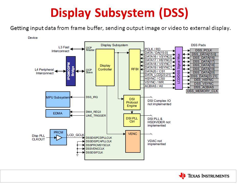 Display Subsystem (DSS)