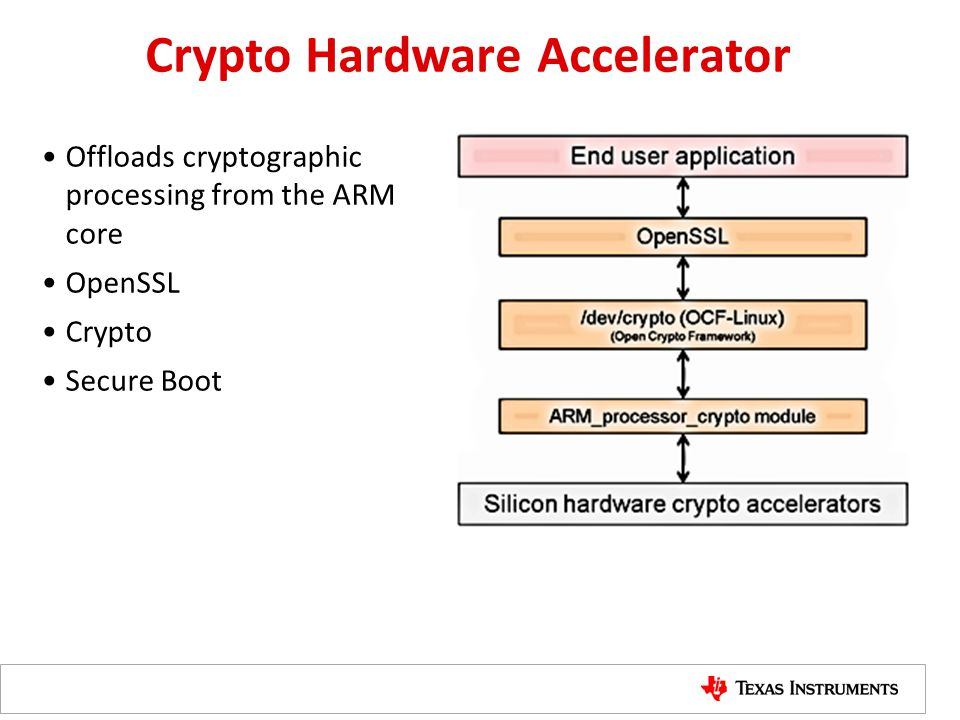 Crypto Hardware Accelerator