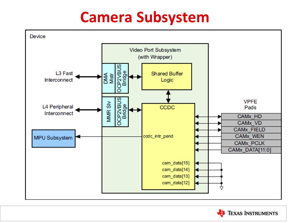 Camera Subsystem VPFE – Video Port Front End
