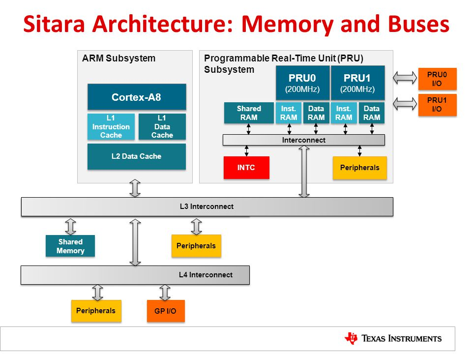 Sitara Architecture: Memory and Buses