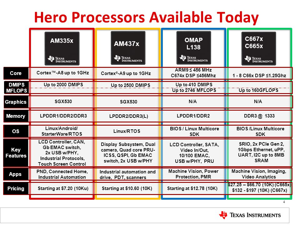 Hero Processors Available Today