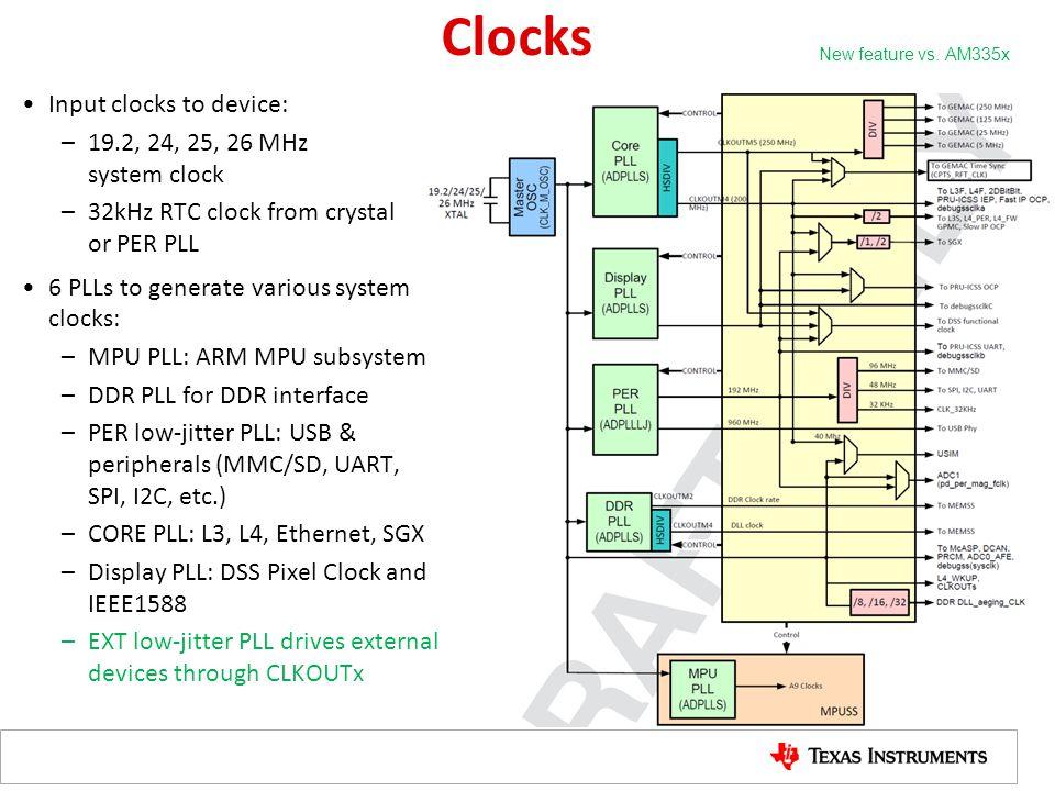 Clocks Input clocks to device: 19.2, 24, 25, 26 MHz system clock