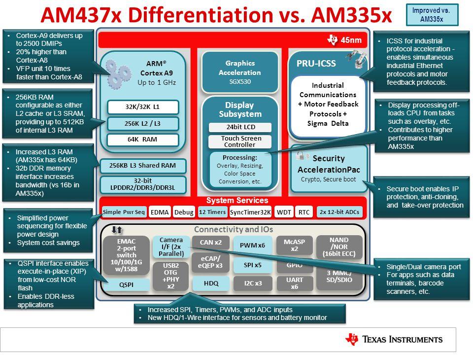 AM437x Differentiation vs. AM335x