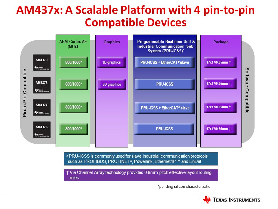 AM437x: A Scalable Platform with 4 pin-to-pin Compatible Devices