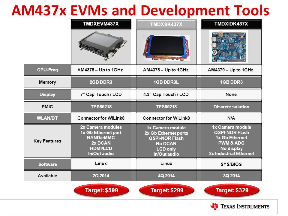 AM437x EVMs and Development Tools
