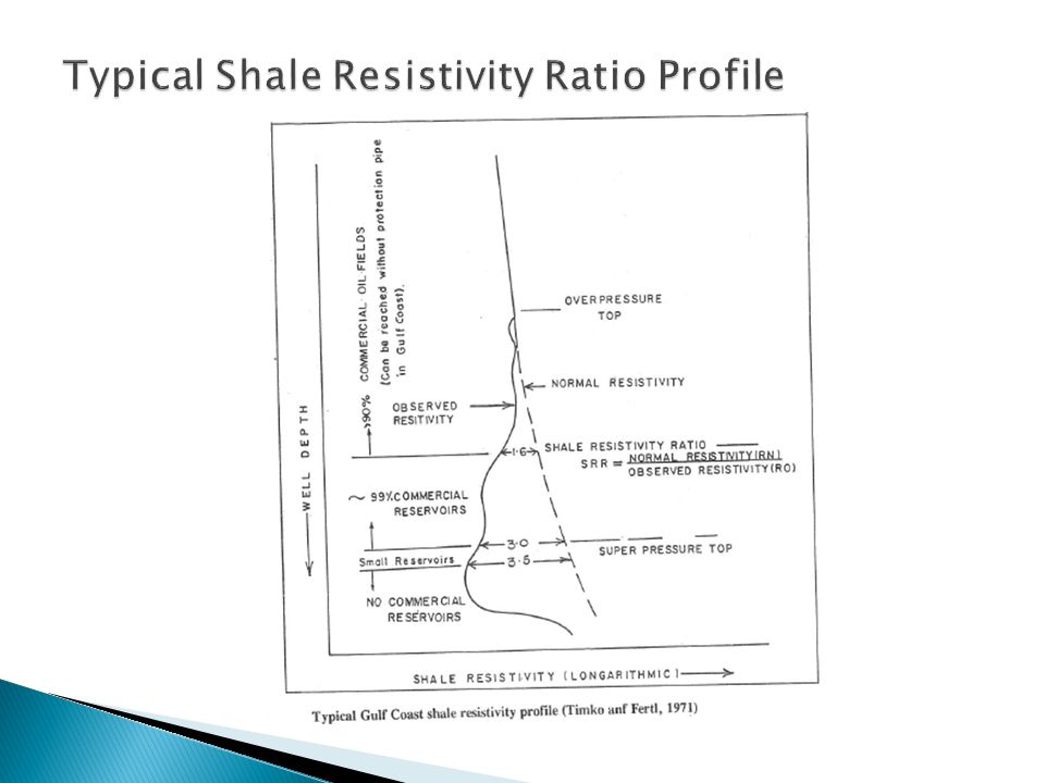 Typical Shale Resistivity Ratio Profile