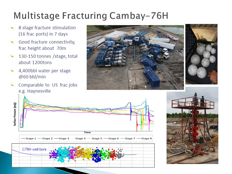 Multistage Fracturing Cambay-76H