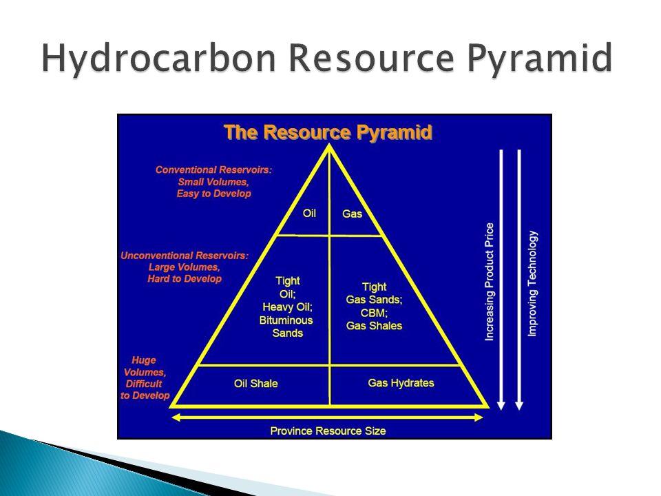 Hydrocarbon Resource Pyramid