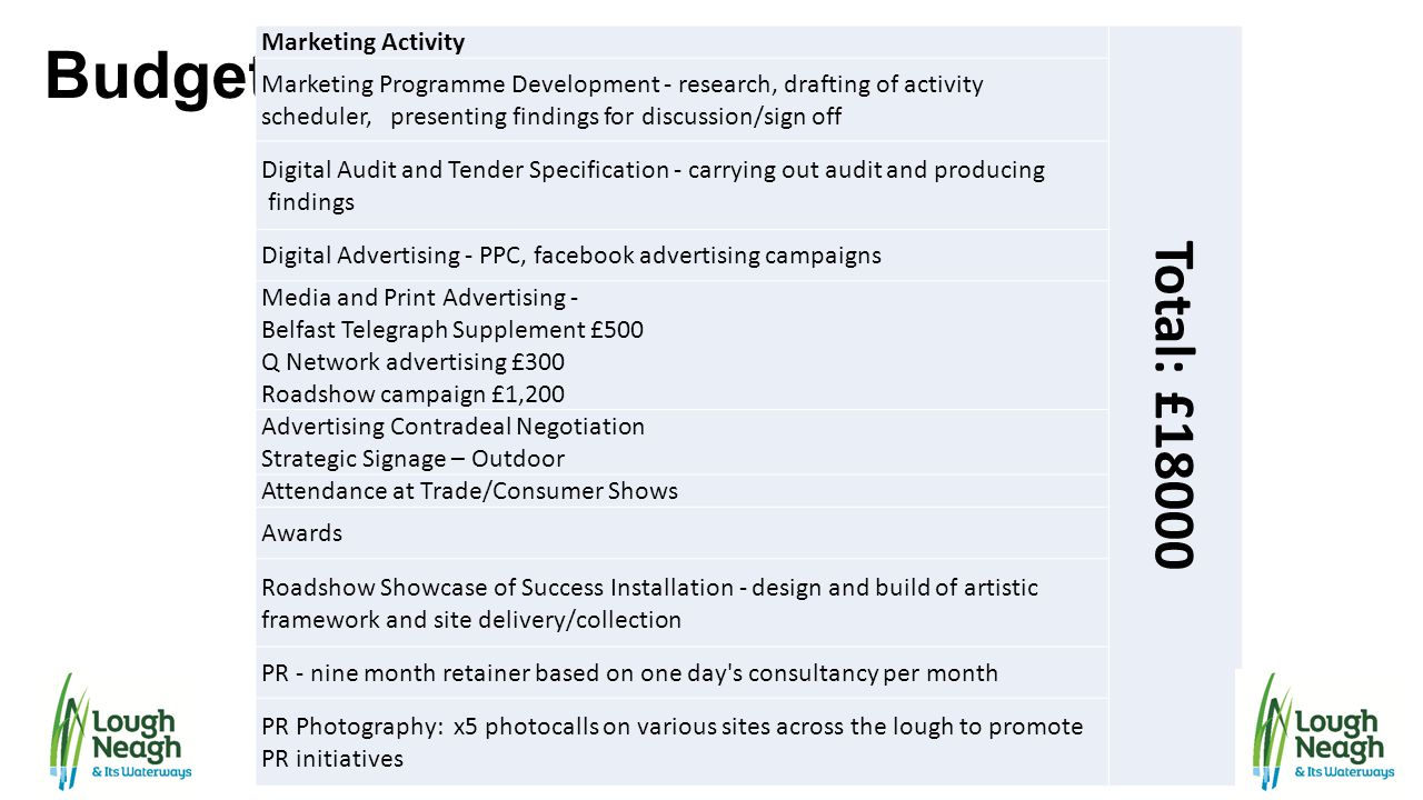Budget Total: £18000 Marketing Activity