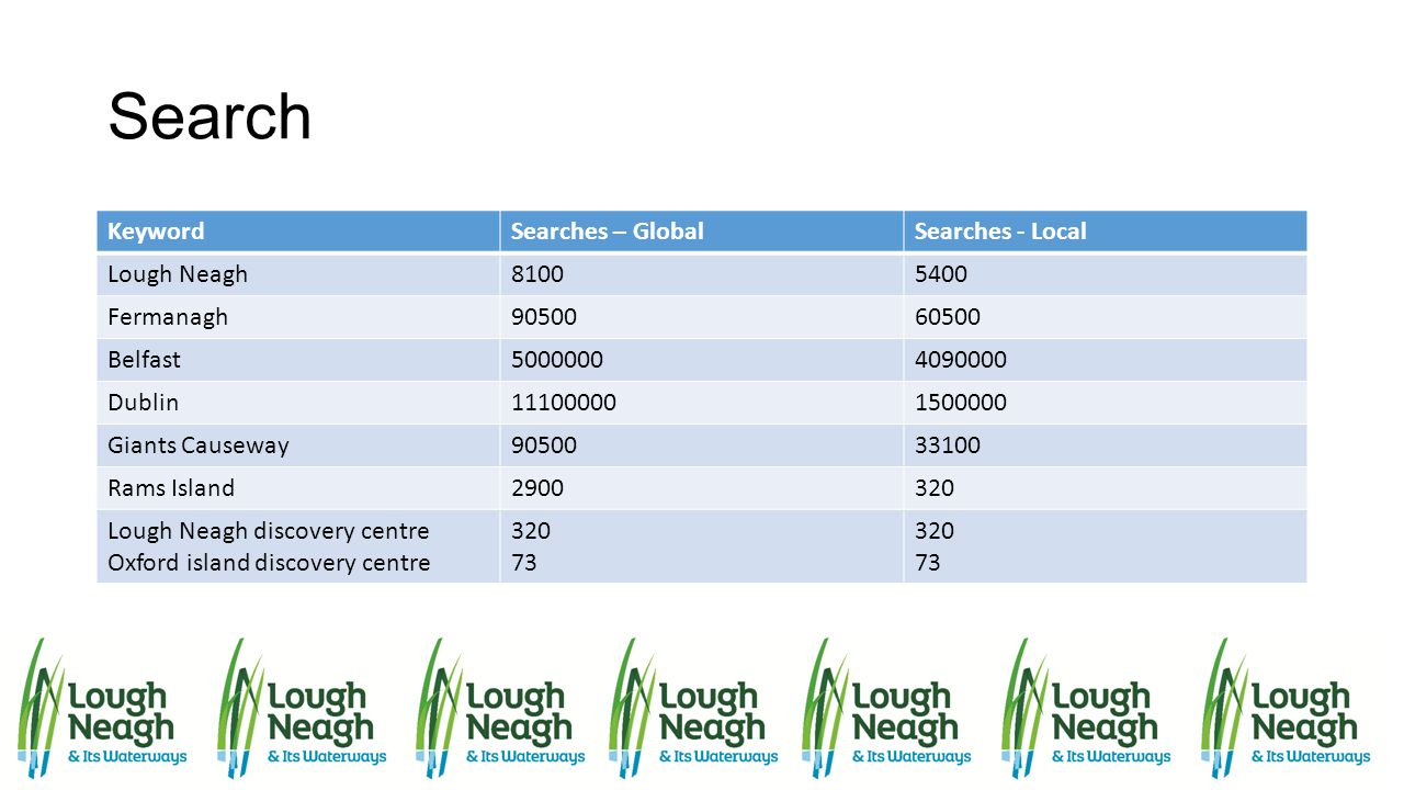 Search Keyword Searches – Global Searches - Local Lough Neagh 8100