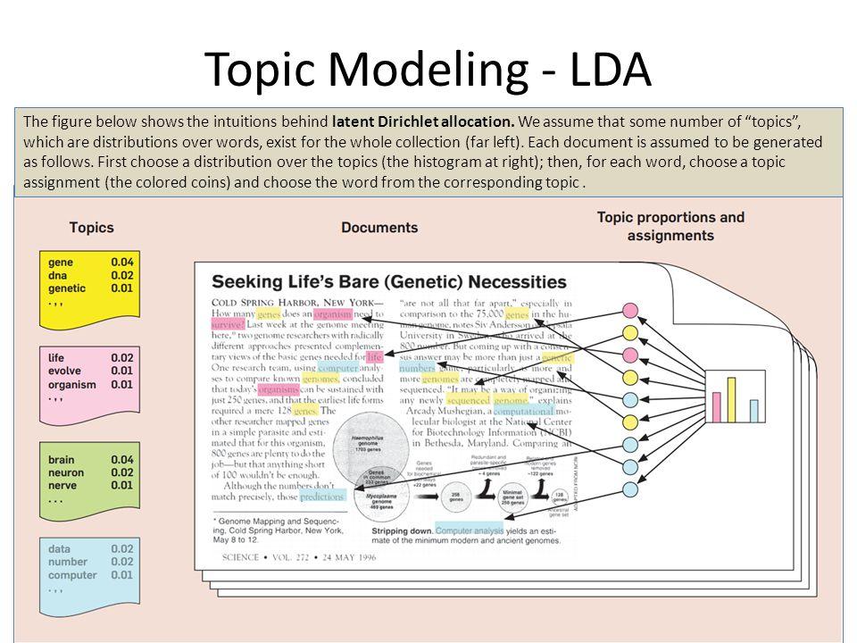 Topic Modeling - LDA