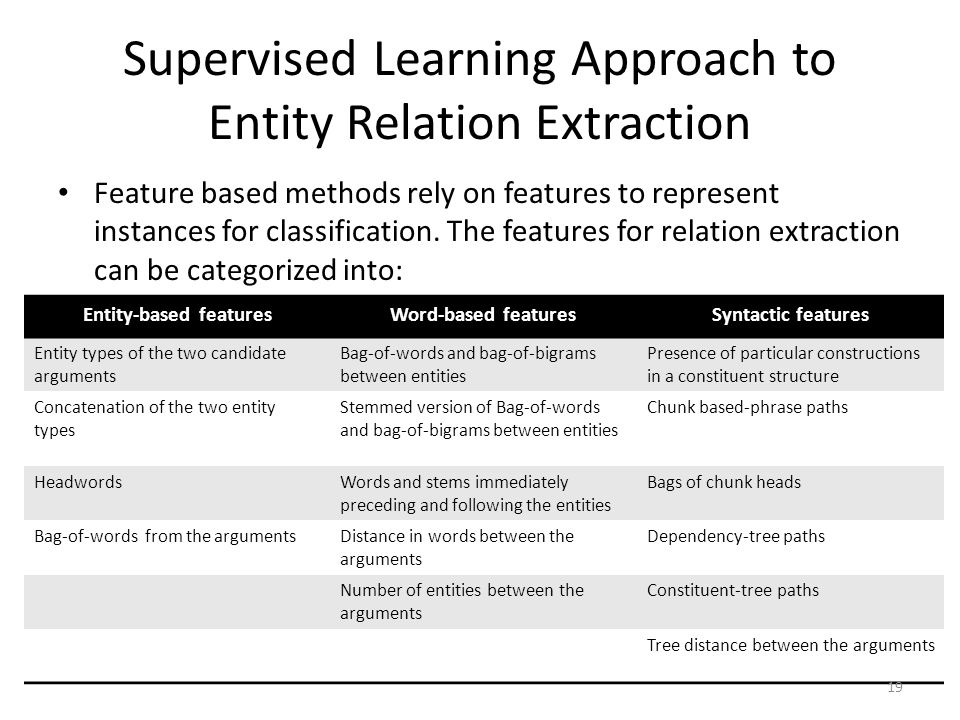 Supervised Learning Approach to Entity Relation Extraction